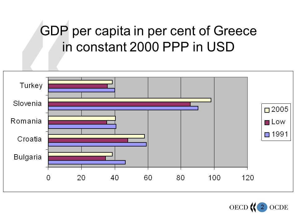 2 GDP per capita in per cent of Greece in constant 2000 PPP in USD