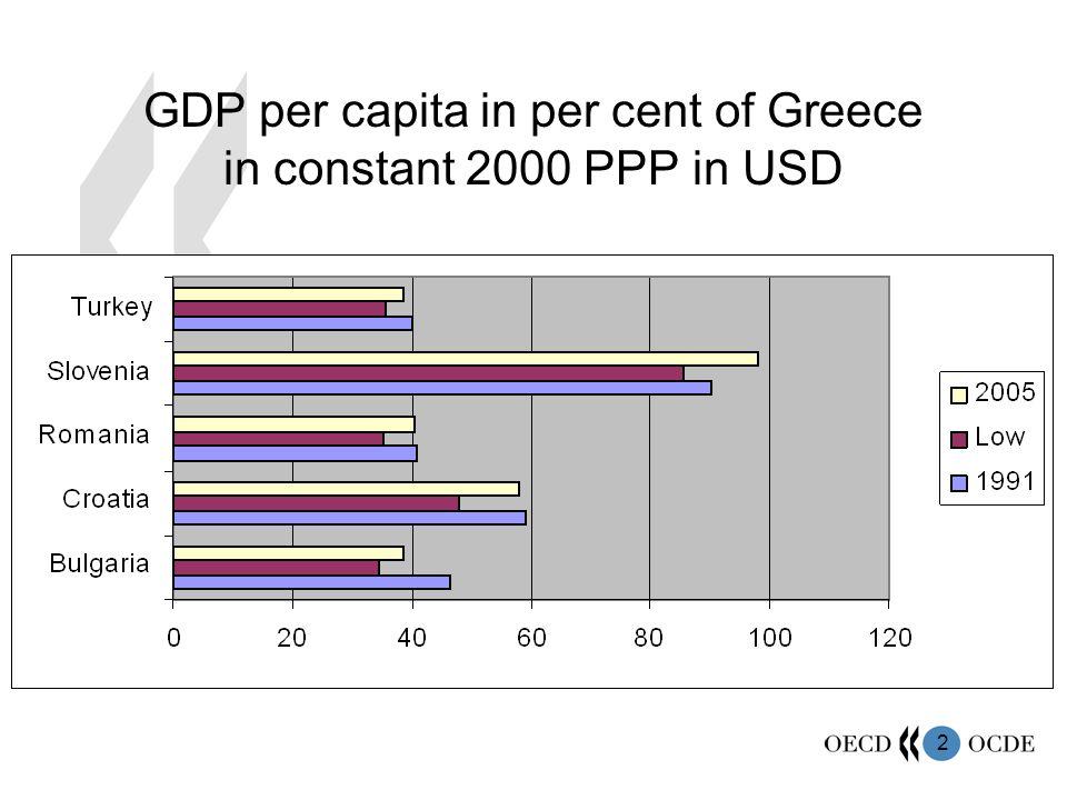 2 GDP per capita in per cent of Greece in constant 2000 PPP in USD
