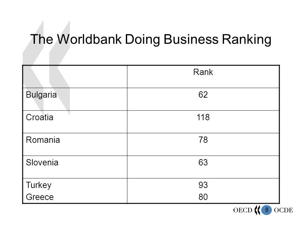 8 The Worldbank Doing Business Ranking Rank Bulgaria62 Croatia118 Romania78 Slovenia63 Turkey Greece 93 80