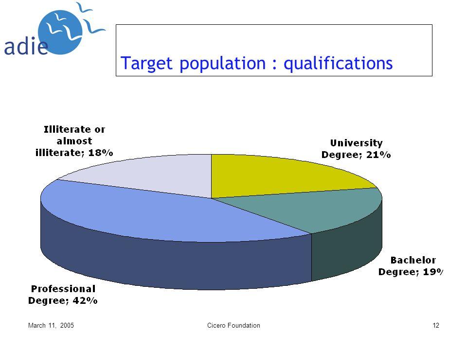 March 11, 2005Cicero Foundation12 Target population : qualifications