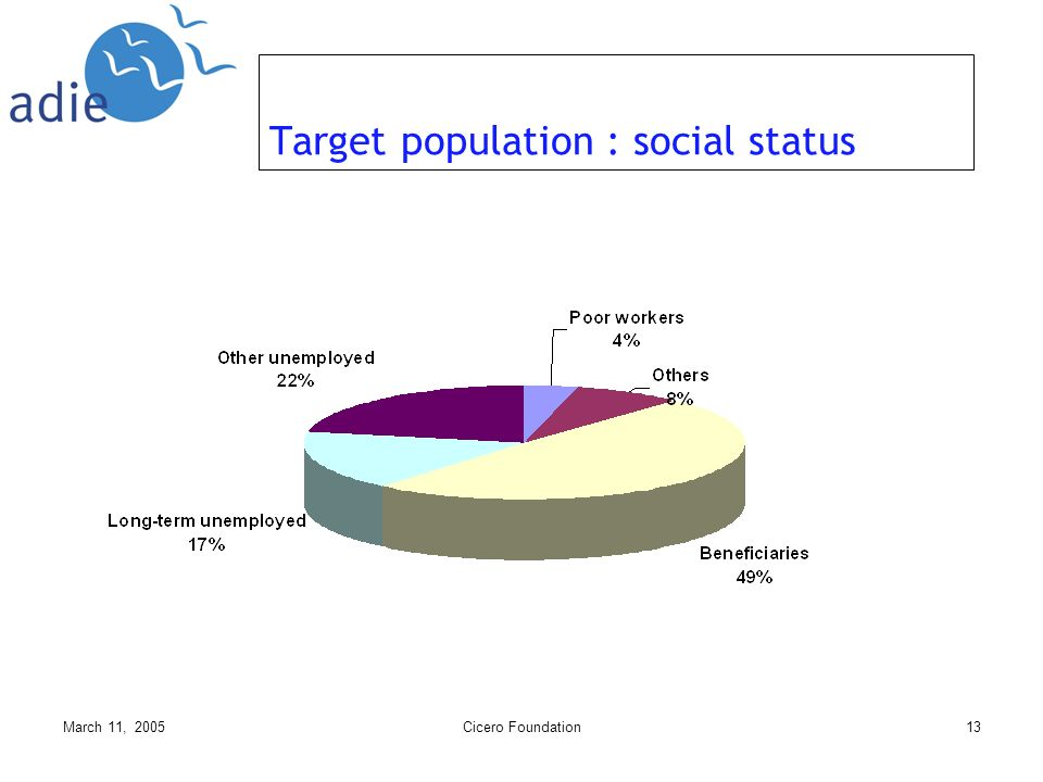 March 11, 2005Cicero Foundation13 Target population : social status