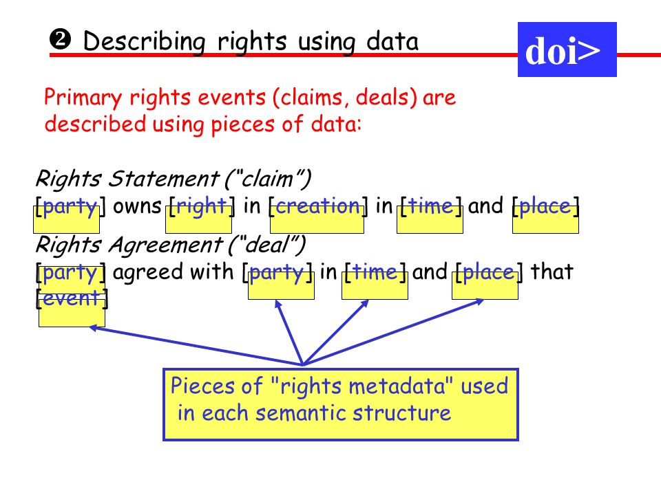 Pieces of rights metadata used in each semantic structure Describing rights using data Primary rights events (claims, deals) are described using pieces of data: Rights Statement (claim) [party] owns [right] in [creation] in [time] and [place] Rights Agreement (deal) [party] agreed with [party] in [time] and [place] that [event] doi>