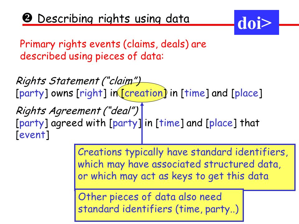 Describing rights using data Rights Statement (claim) [party] owns [right] in [creation] in [time] and [place] Rights Agreement (deal) [party] agreed with [party] in [time] and [place] that [event] Primary rights events (claims, deals) are described using pieces of data: Creations typically have standard identifiers, which may have associated structured data, or which may act as keys to get this data Other pieces of data also need standard identifiers (time, party..) doi>