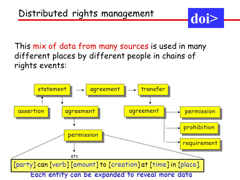 This mix of data from many sources is used in many different places by different people in chains of rights events: Distributed rights management agre