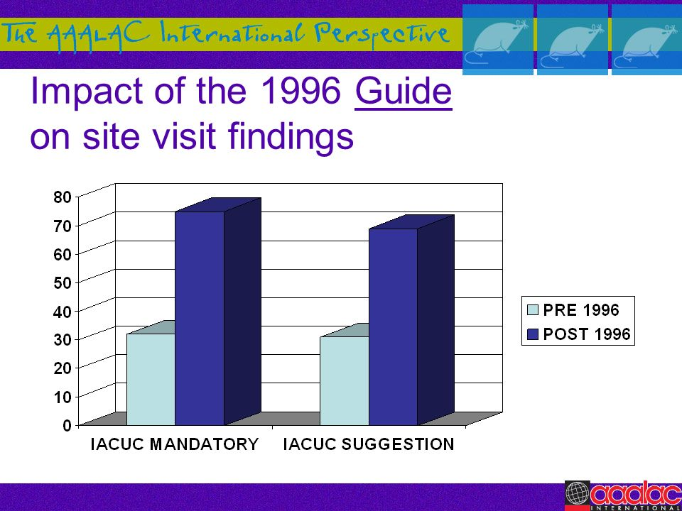 Impact of the 1996 Guide on site visit findings