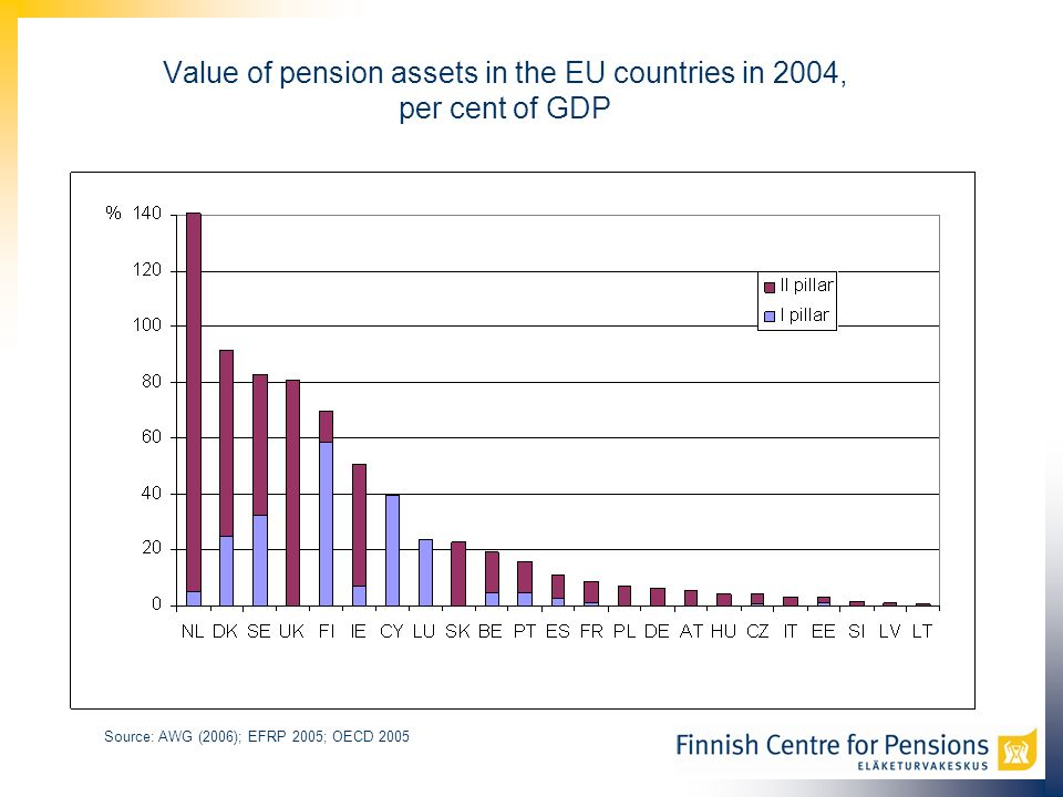 Value of pension assets in the EU countries in 2004, per cent of GDP Source: AWG (2006); EFRP 2005; OECD 2005