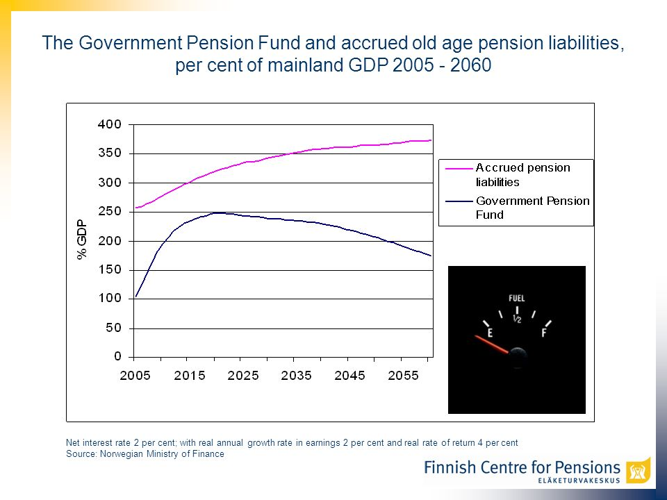 The Government Pension Fund and accrued old age pension liabilities, per cent of mainland GDP 2005 - 2060 Net interest rate 2 per cent; with real annual growth rate in earnings 2 per cent and real rate of return 4 per cent Source: Norwegian Ministry of Finance