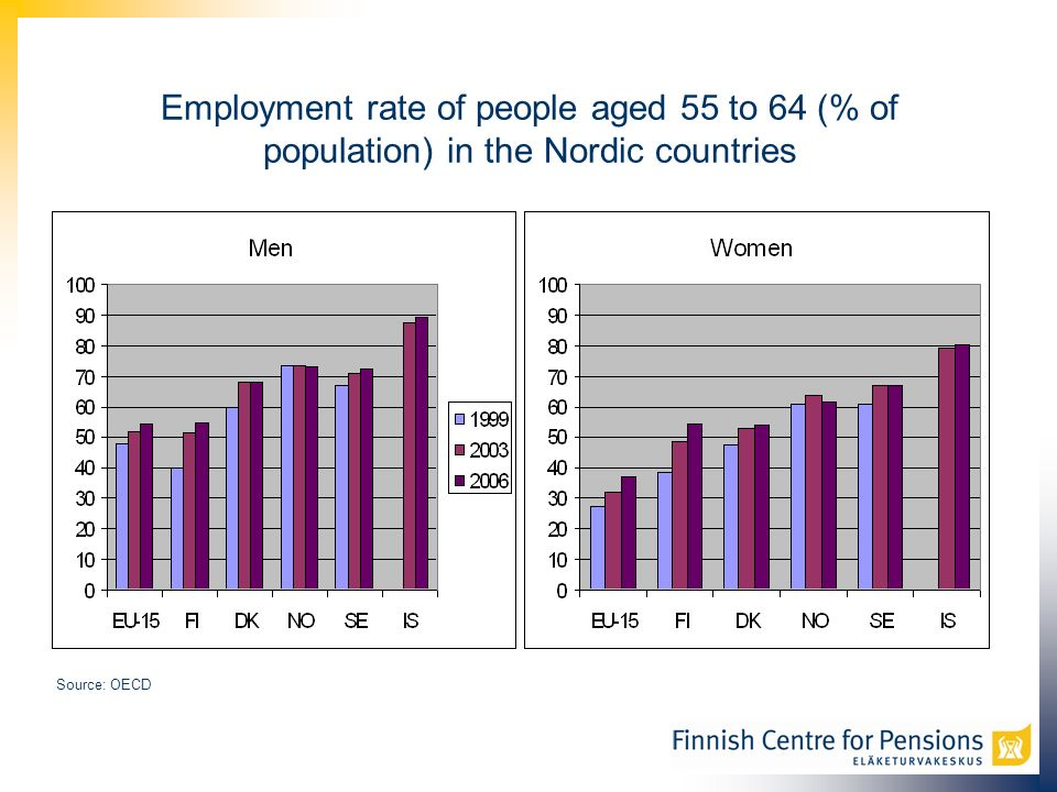Employment rate of people aged 55 to 64 (% of population) in the Nordic countries Source: OECD