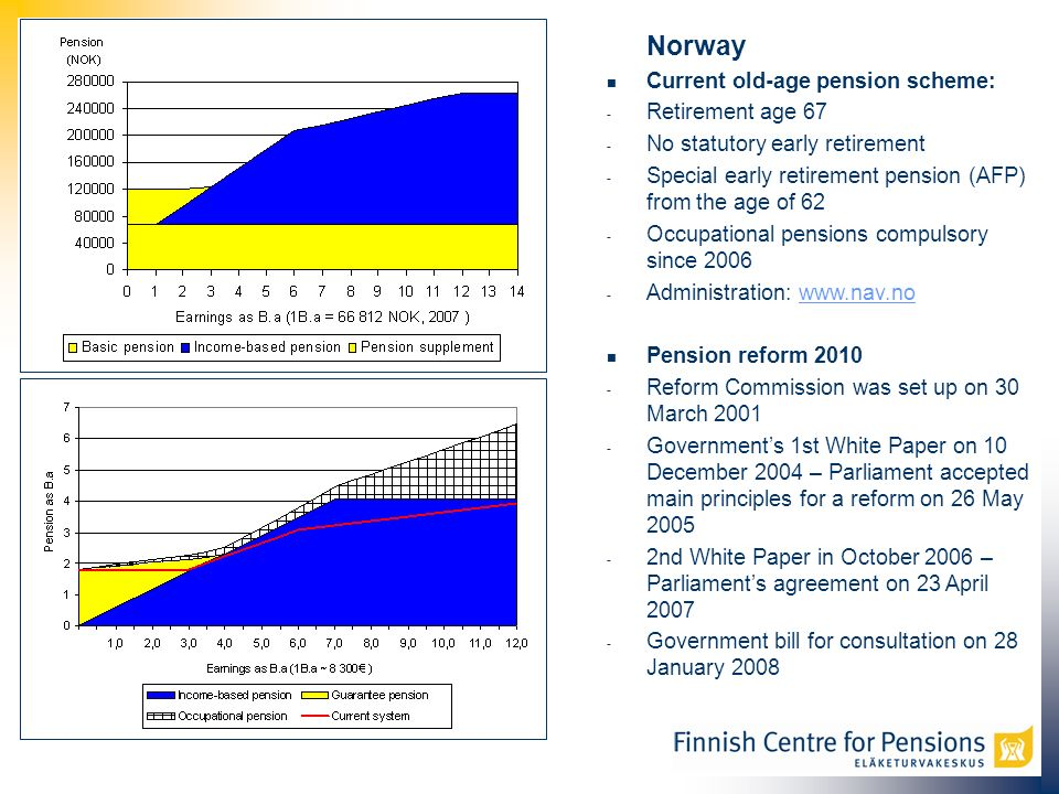 Norway Current old-age pension scheme: - Retirement age 67 - No statutory early retirement - Special early retirement pension (AFP) from the age of 62 - Occupational pensions compulsory since 2006 - Administration: www.nav.nowww.nav.no Pension reform 2010 - Reform Commission was set up on 30 March 2001 - Governments 1st White Paper on 10 December 2004 – Parliament accepted main principles for a reform on 26 May 2005 - 2nd White Paper in October 2006 – Parliaments agreement on 23 April 2007 - Government bill for consultation on 28 January 2008