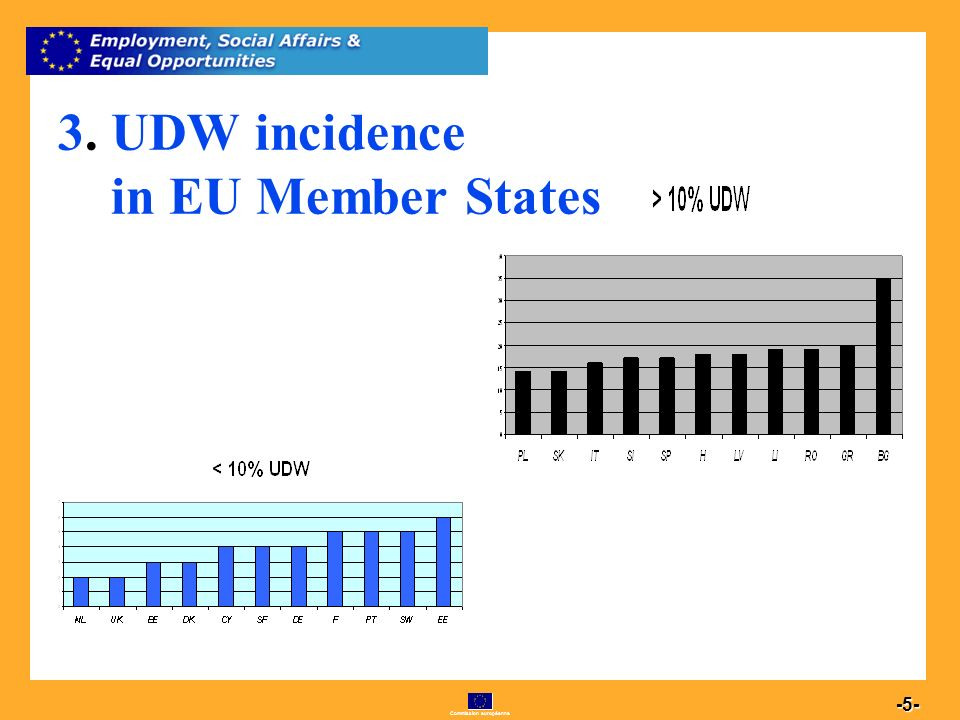 Commission européenne 5 -5- 3. UDW incidence in EU Member States