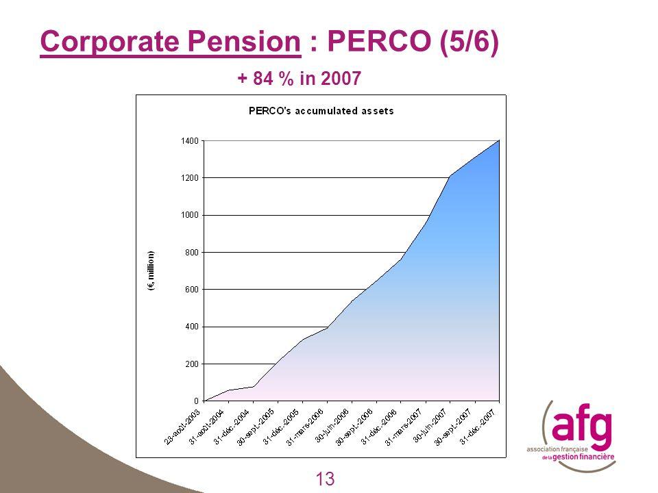 13 Corporate Pension : PERCO (5/6) + 84 % in 2007 13