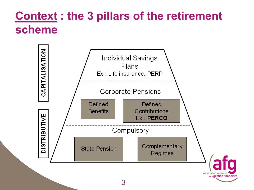 3 Context : the 3 pillars of the retirement scheme 3