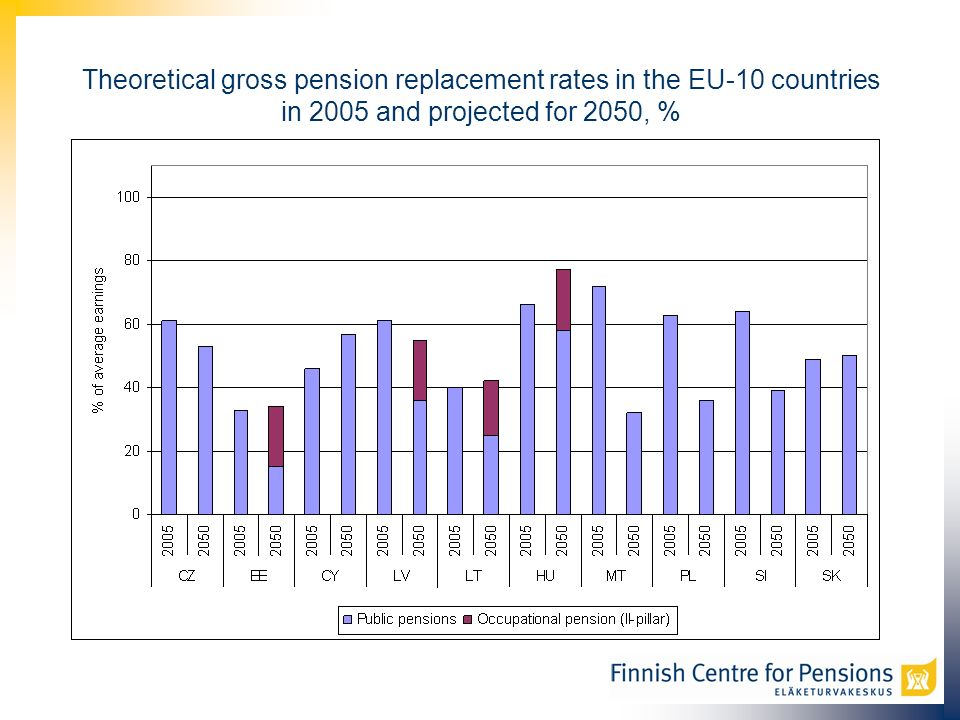 Theoretical gross pension replacement rates in the EU-10 countries in 2005 and projected for 2050, %