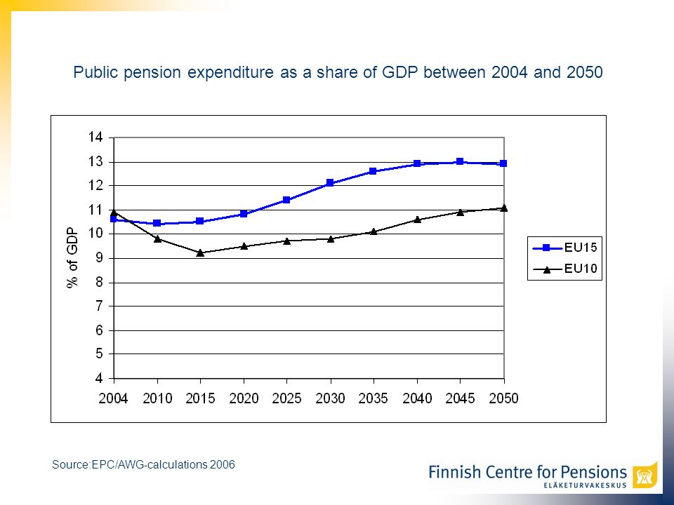 Public pension expenditure as a share of GDP between 2004 and 2050 Source:EPC/AWG-calculations 2006