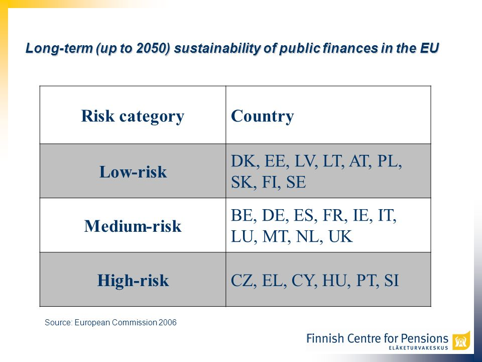 Risk categoryCountry Low-risk DK, EE, LV, LT, AT, PL, SK, FI, SE Medium-risk BE, DE, ES, FR, IE, IT, LU, MT, NL, UK High-riskCZ, EL, CY, HU, PT, SI Long-term (up to 2050) sustainability of public finances in the EU Source: European Commission 2006