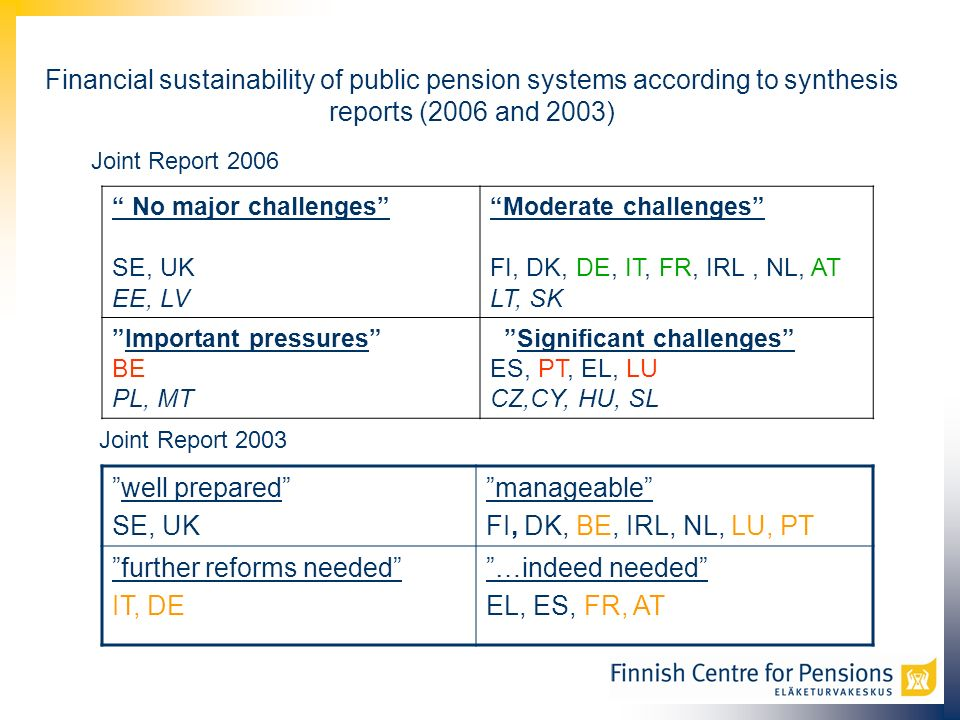 Financial sustainability of public pension systems according to synthesis reports (2006 and 2003) No major challenges SE, UK EE, LV Moderate challenges FI, DK, DE, IT, FR, IRL, NL, AT LT, SK Important pressures BE PL, MT Significant challenges ES, PT, EL, LU CZ,CY, HU, SL well prepared SE, UK manageable FI, DK, BE, IRL, NL, LU, PT further reforms needed IT, DE …indeed needed EL, ES, FR, AT Joint Report 2003 Joint Report 2006