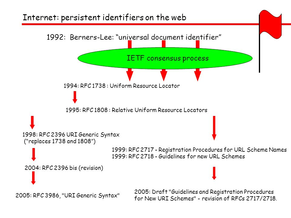 Internet: persistent identifiers on the web 1992: Berners-Lee: universal document identifier 1994: RFC 1738 : Uniform Resource Locator 1995: RFC 1808 : Relative Uniform Resource Locators 1998: RFC 2396 URI Generic Syntax (replaces 1738 and 1808) 2004: RFC 2396 bis (revision) IETF consensus process 2005: RFC 3986, URI Generic Syntax 1999: RFC 2717 - Registration Procedures for URL Scheme Names 1999: RFC 2718 - Guidelines for new URL Schemes 2005: Draft Guidelines and Registration Procedures for New URI Schemes - revision of RFCs 2717/2718.