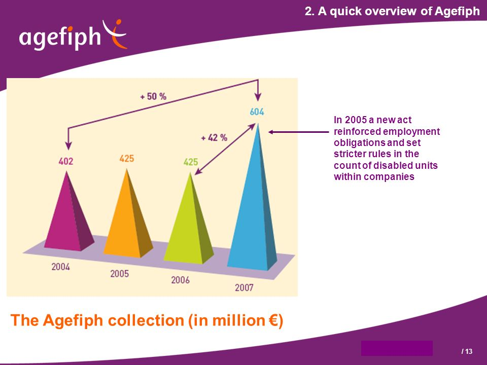 9 octobre 2007/ 13 2. A quick overview of Agefiph The Agefiph collection (in million ) In 2005 a new act reinforced employment obligations and set str