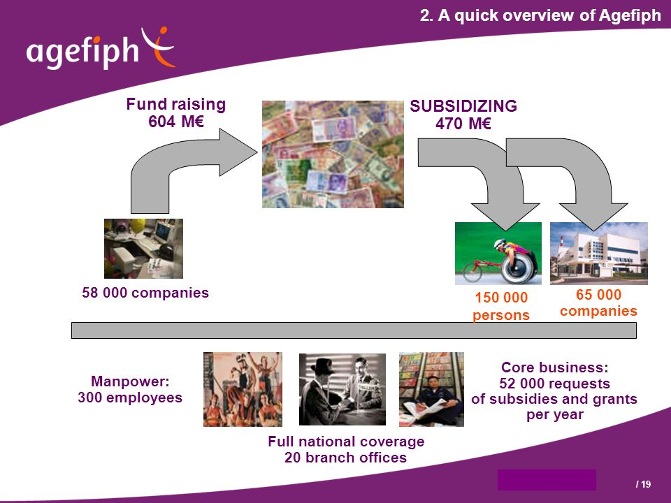 9 octobre 2007/ 19 2. A quick overview of Agefiph Full national coverage 20 branch offices Manpower: 300 employees Core business: 52 000 requests of s