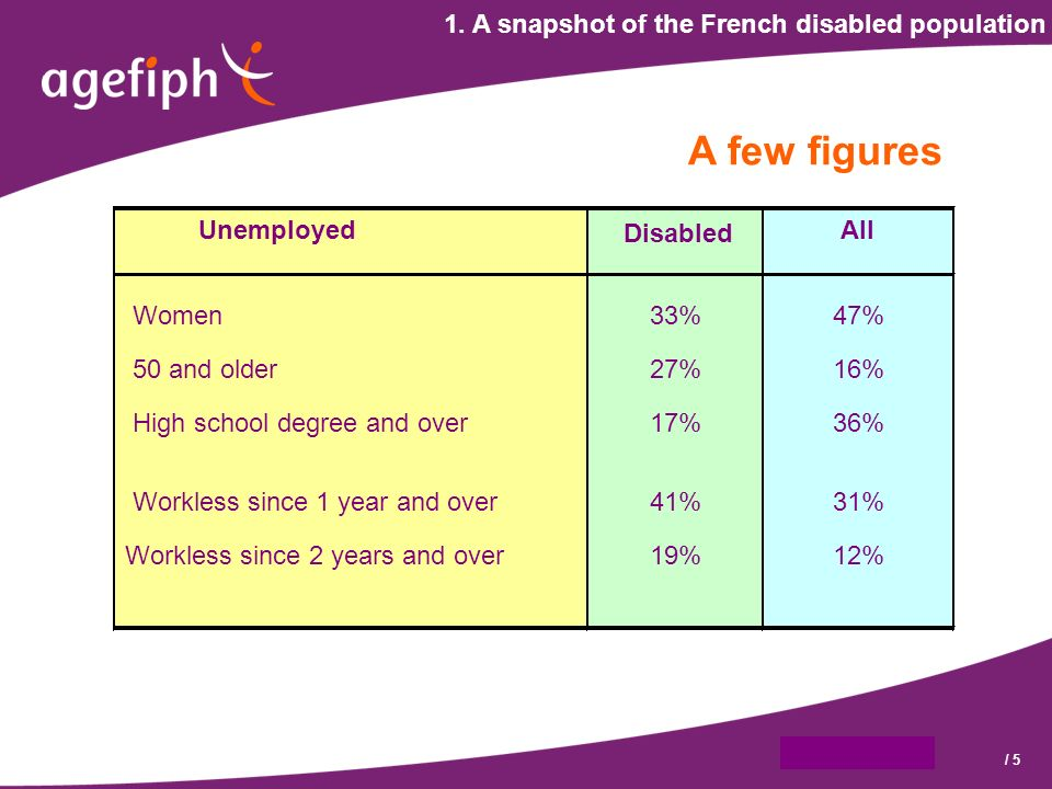 9 octobre 2007/ 5 Unemployed Disabled All Women33%47% 50 and older27%16% High school degree and over17%36% Workless since 1 year and over41%31% Workless since 2 years and over19%12% 1.