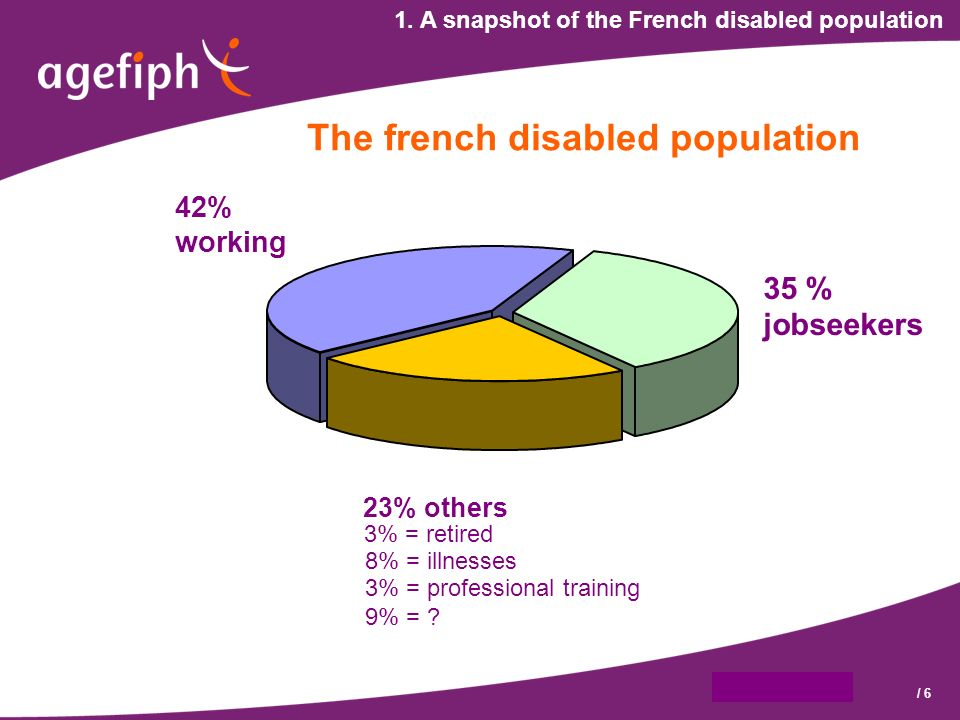9 octobre 2007/ 6 1. A snapshot of the French disabled population 42% working 35 % jobseekers 23% others 3% = retired 8% = illnesses 3% = professional