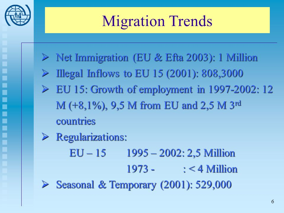 6 Migration Trends Net Immigration (EU & Efta 2003): 1 Million Net Immigration (EU & Efta 2003): 1 Million Illegal Inflows to EU 15 (2001): 808,3000 Illegal Inflows to EU 15 (2001): 808,3000 EU 15: Growth of employment in 1997-2002: 12 M (+8,1%), 9,5 M from EU and 2,5 M 3 rd countries EU 15: Growth of employment in 1997-2002: 12 M (+8,1%), 9,5 M from EU and 2,5 M 3 rd countries Regularizations: EU – 15 1995 – 2002: 2,5 Million 1973 - : < 4 Million Regularizations: EU – 15 1995 – 2002: 2,5 Million 1973 - : < 4 Million Seasonal & Temporary (2001): 529,000 Seasonal & Temporary (2001): 529,000