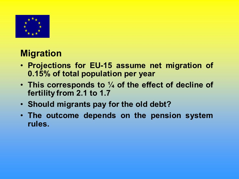 Migration Projections for EU-15 assume net migration of 0.15% of total population per year This corresponds to ¼ of the effect of decline of fertility from 2.1 to 1.7 Should migrants pay for the old debt.