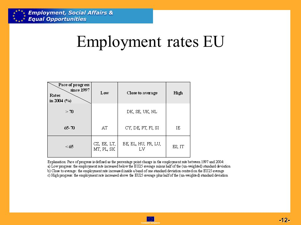 Commission européenne 12 -12- Employment rates EU