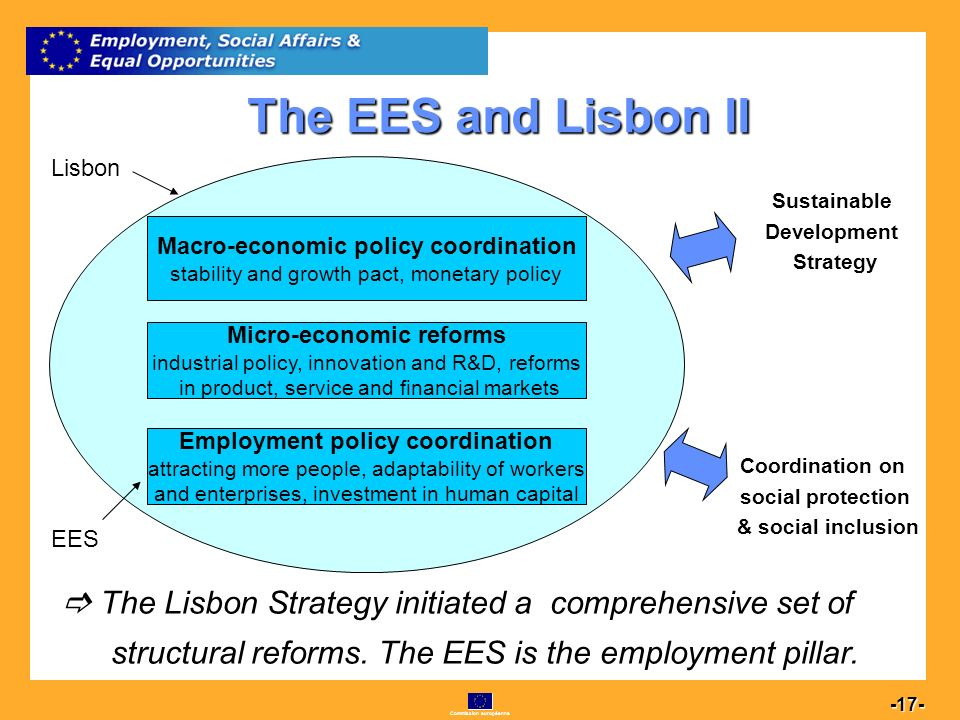 Commission européenne 17 -17- The EES and Lisbon II The Lisbon Strategy initiated a comprehensive set of structural reforms.