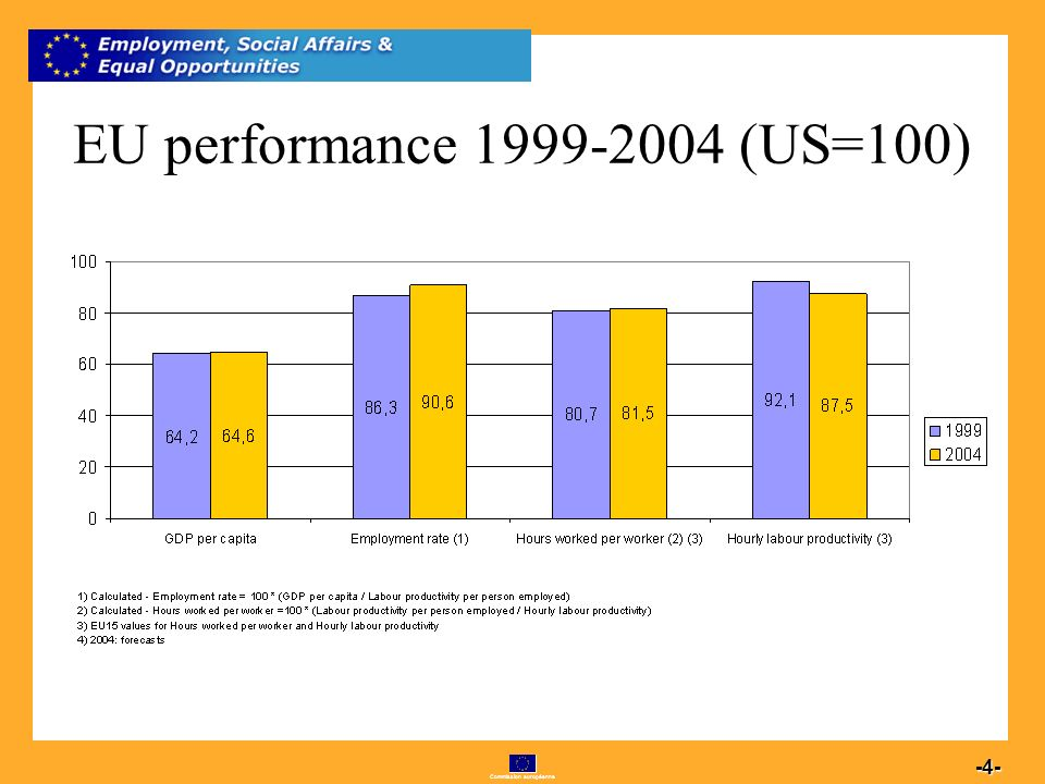 Commission européenne 4 -4- EU performance 1999-2004 (US=100)