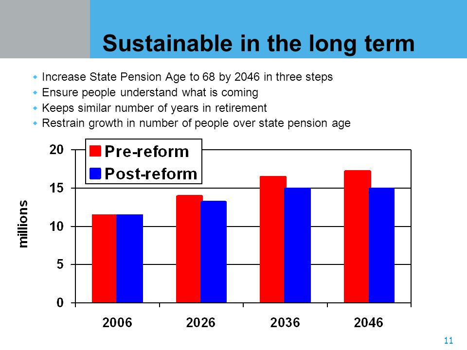 11 Sustainable in the long term Increase State Pension Age to 68 by 2046 in three steps Ensure people understand what is coming Keeps similar number of years in retirement Restrain growth in number of people over state pension age