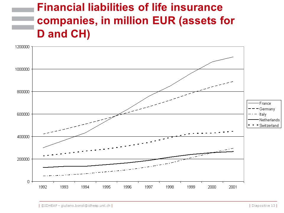 | ©IDHEAP – giuliano.bonoli@idheap.unil.ch || Diapositive 13 | Financial liabilities of life insurance companies, in million EUR (assets for D and CH)