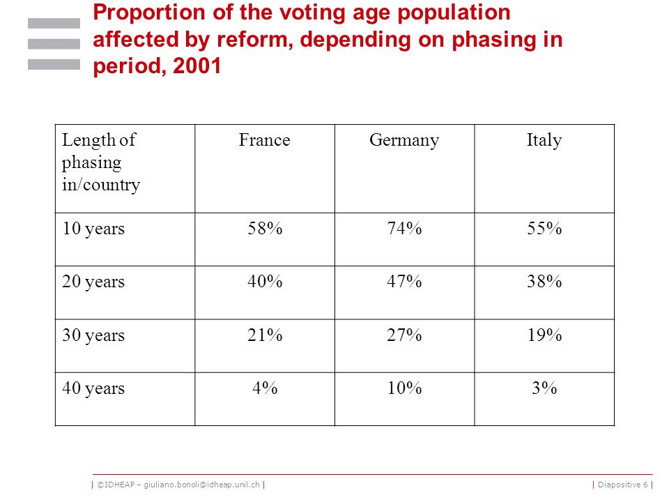 | ©IDHEAP – giuliano.bonoli@idheap.unil.ch || Diapositive 6 | Proportion of the voting age population affected by reform, depending on phasing in period, 2001 Length of phasing in/country FranceGermanyItaly 10 years58%74%55% 20 years40%47%38% 30 years21%27%19% 40 years4%10%3%