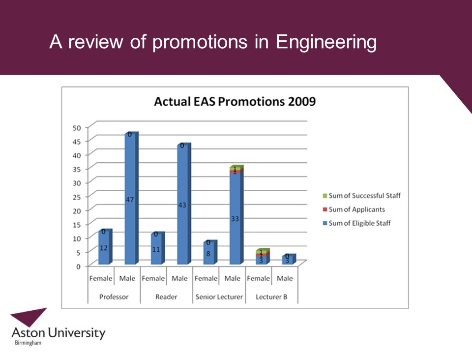 A review of promotions in Engineering