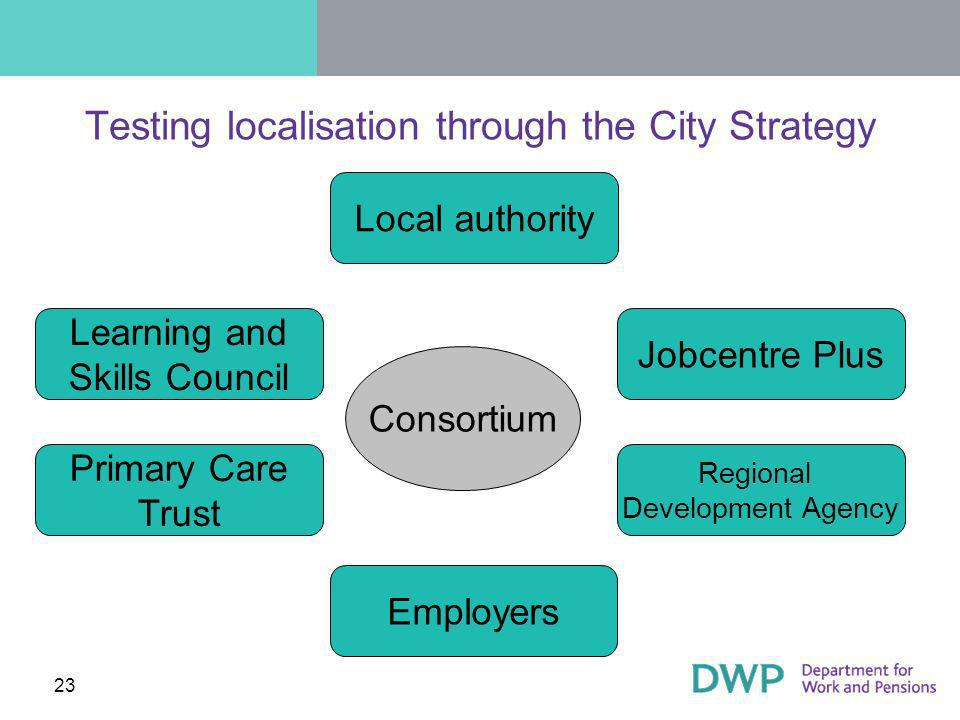 23 Testing localisation through the City Strategy Jobcentre Plus Regional Development Agency Local authority Learning and Skills Council Primary Care Trust Employers Consortium