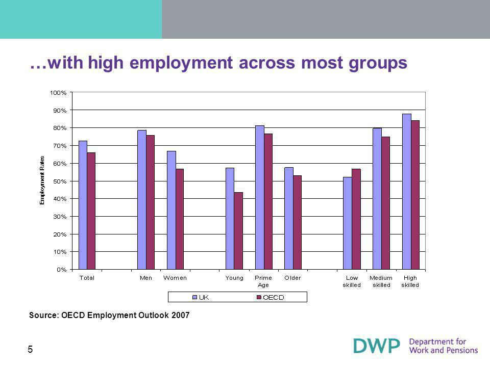 5 …with high employment across most groups Source: OECD Employment Outlook 2007