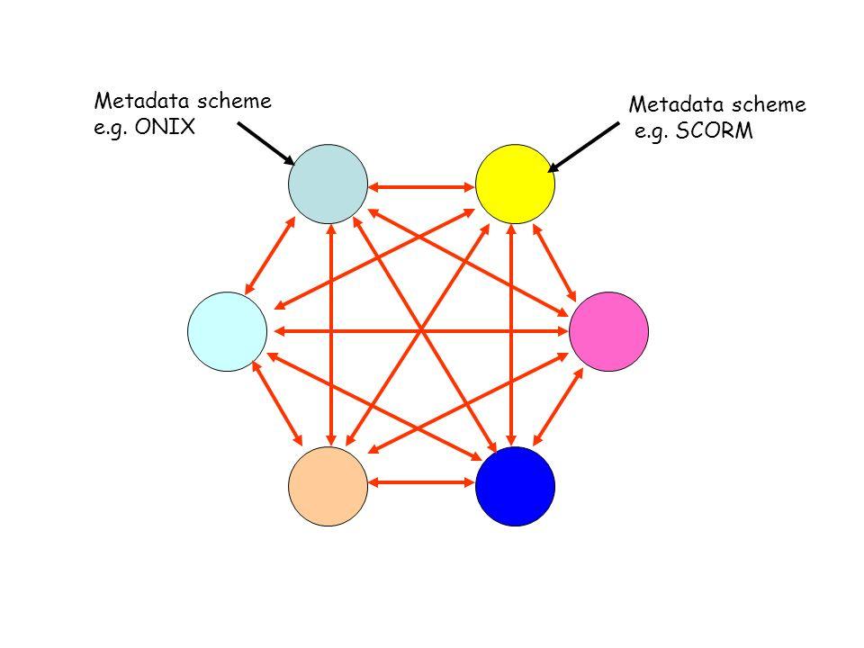 Metadata scheme e.g. ONIX Metadata scheme e.g. SCORM