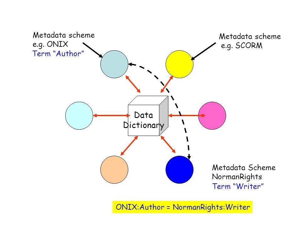 Data Dictionary Metadata scheme e.g. ONIX Metadata scheme e.g. SCORM ONIX:Author = NormanRights:Writer Metadata Scheme NormanRights Term Author Term W