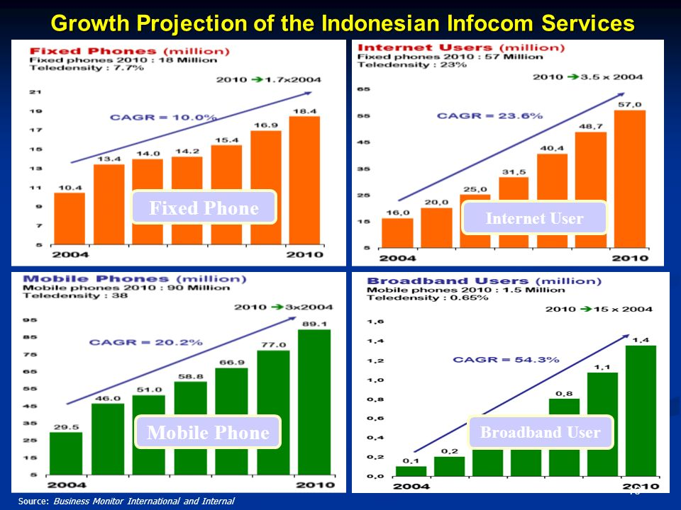 Growth Projection of the Indonesian Infocom Services Source: Business Monitor International and Internal Fixed Phone Mobile Phone Broadband User Inter