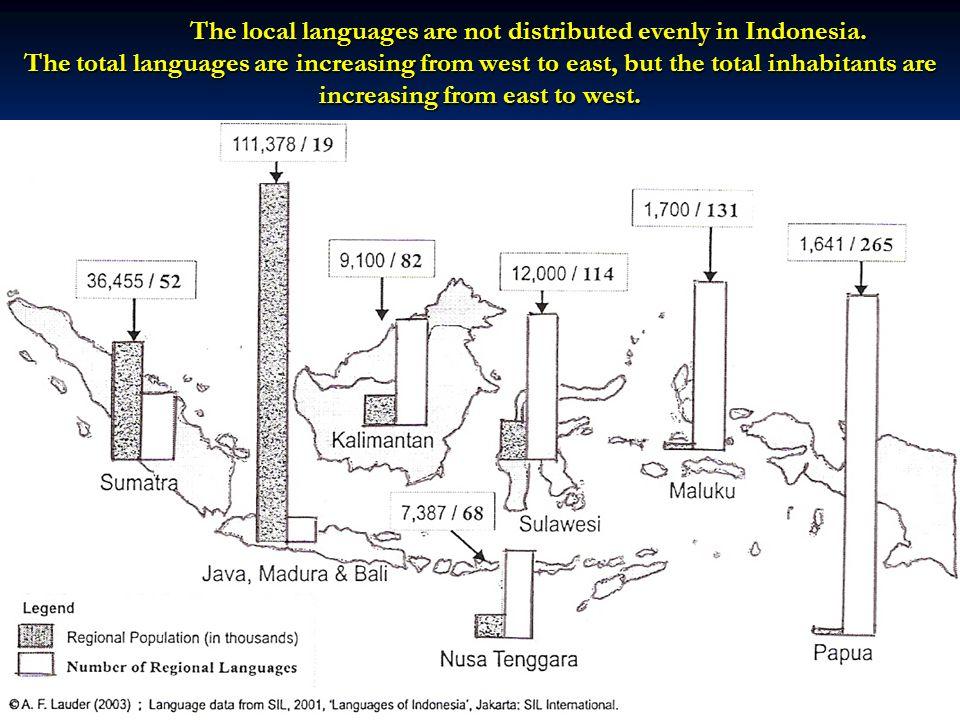 In Indonesia, there are at least 13 biggest local languages with at least one million speakers [Crystal 1987] Javanese (75,200,000) Sundanese (27,000,000) Malay (20,000,000) Madurese (13,694,000) Minangkabau (6,500,000) Batak (5,150,000) Buginese (4,000,000) Balinese (3,800,000) Acehnese (3,000,000) Sasak (2,100,000) Makassarese (1,600,000) Lampung (1,500,000) Rejang (1,000,000) 7