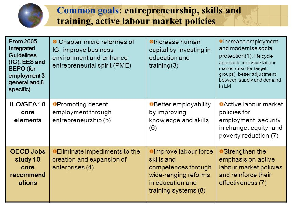 Common goals: entrepreneurship, skills and training, active labour market policies From 2005 Integrated Guidelines (IG): EES and BEPO (for employment 3 general and 8 specific) Chapter micro reformes of IG: improve business environment and enhance entrepreneurial spirit (PME) Increase human capital by investing in education and training(3) Increase employment and modernise social protection(1): life cycle approach, inclusive labour market (also for target groups), better adjustment between supply and demand in LM ILO/GEA 10 core elements Promoting decent employment through entrepreneurship (5) Better employability by improving knowledge and skills (6) Active labour market policies for employment, security in change, equity, and poverty reduction (7) OECD Jobs study 10 core recommend ations Eliminate impediments to the creation and expansion of enterprises (4) Improve labour force skills and competences through wide-ranging reforms in education and training systems (8) Strengthen the emphasis on active labour market policies and reinforce their effectiveness (7)