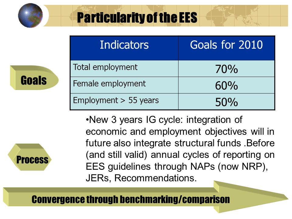 Particularity of the EES Goals Process Convergence through benchmarking/comparison New 3 years IG cycle: integration of economic and employment objectives will in future also integrate structural funds.Before (and still valid) annual cycles of reporting on EES guidelines through NAPs (now NRP), JERs, Recommendations.
