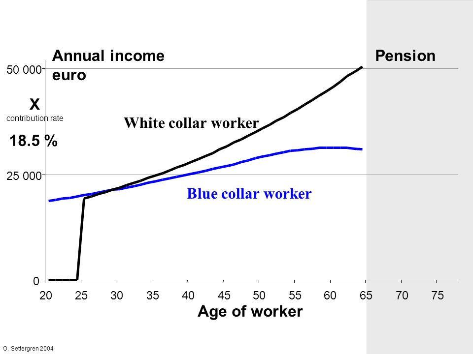 O. Settergren 2004 0 25 000 50 000 202530354045505560657075 White collar worker Blue collar worker Age of worker Annual income euro Pension X contribu