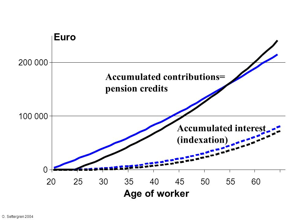 O. Settergren 2004 0 100 000 200 000 202530354045505560 Accumulated contributions= pension credits Age of worker Euro Accumulated interest (indexation