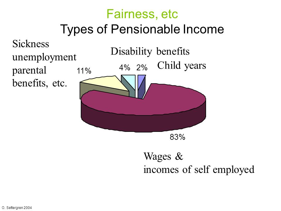 O. Settergren 2004 Disability benefits 4% 2% Child years 11% Sickness unemployment parental benefits, etc. Fairness, etc Types of Pensionable Income 8