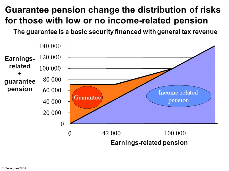 O. Settergren 2004 Guarantee pension change the distribution of risks for those with low or no income-related pension The guarantee is a basic securit