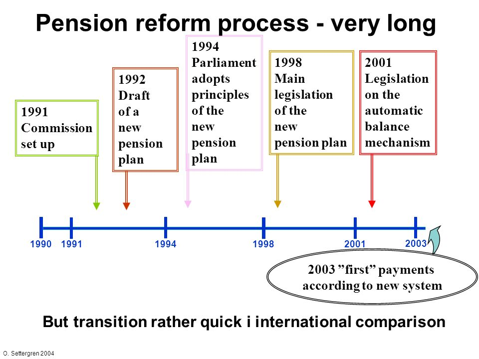 O. Settergren 2004 1994 Parliament adopts principles of the new pension plan Pension reform process - very long 19901991199419982001 2003 2003 first p