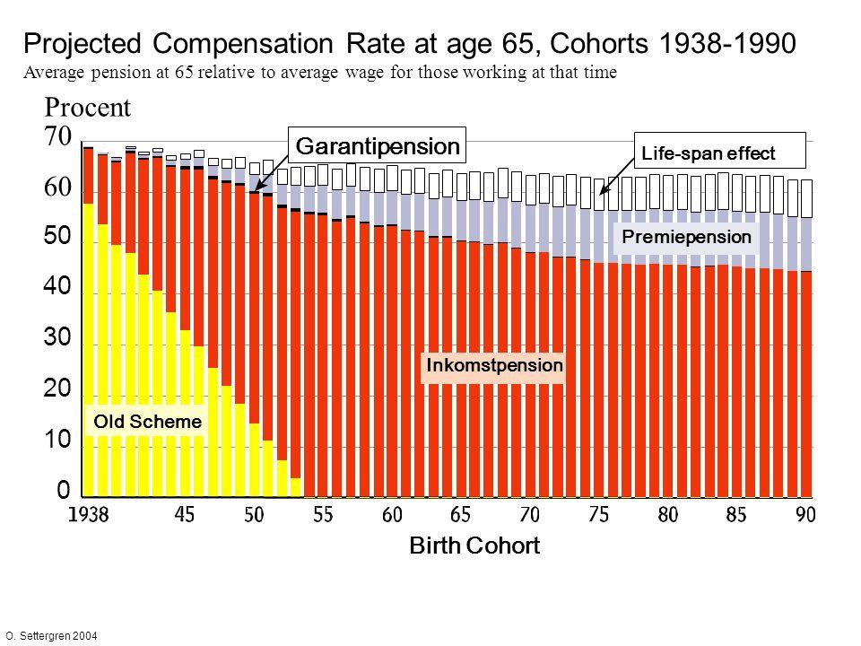 O. Settergren 2004 Procent 0 10 20 30 40 50 60 70 Inkomstpension Old Scheme Premiepension Life-span effect Birth Cohort Garantipension Projected Compe