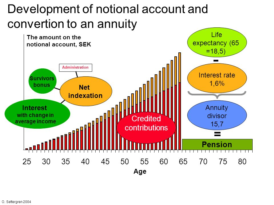 O. Settergren 2004 Administration Survivors bonus 0 Development of notional account and convertion to an annuity The amount on the notional account, S