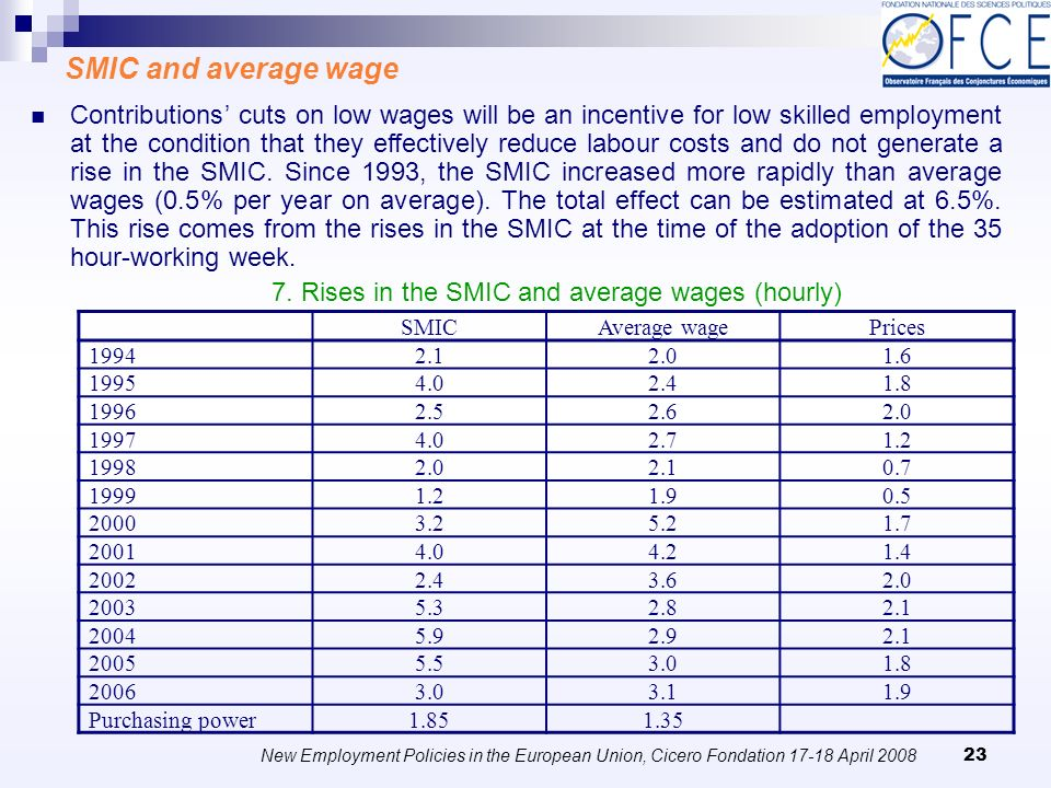 New Employment Policies in the European Union, Cicero Fondation April SMIC and average wage Contributions cuts on low wages will be an incentive for low skilled employment at the condition that they effectively reduce labour costs and do not generate a rise in the SMIC.